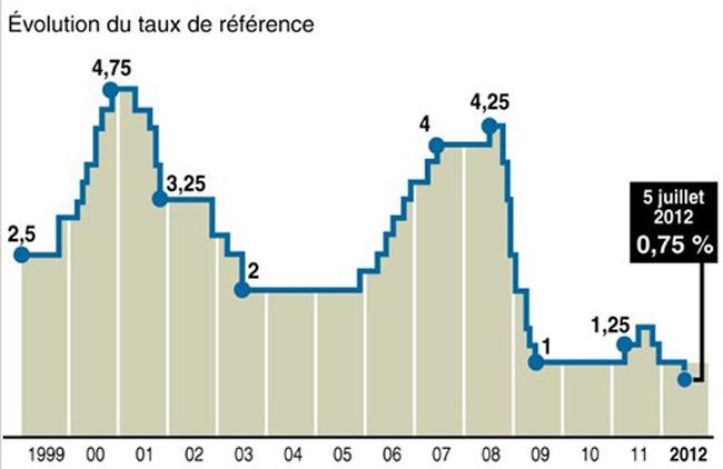 Illustration - BCE : un geste dérisoire pour rassurer la zone euro - Source : BCE / AFP