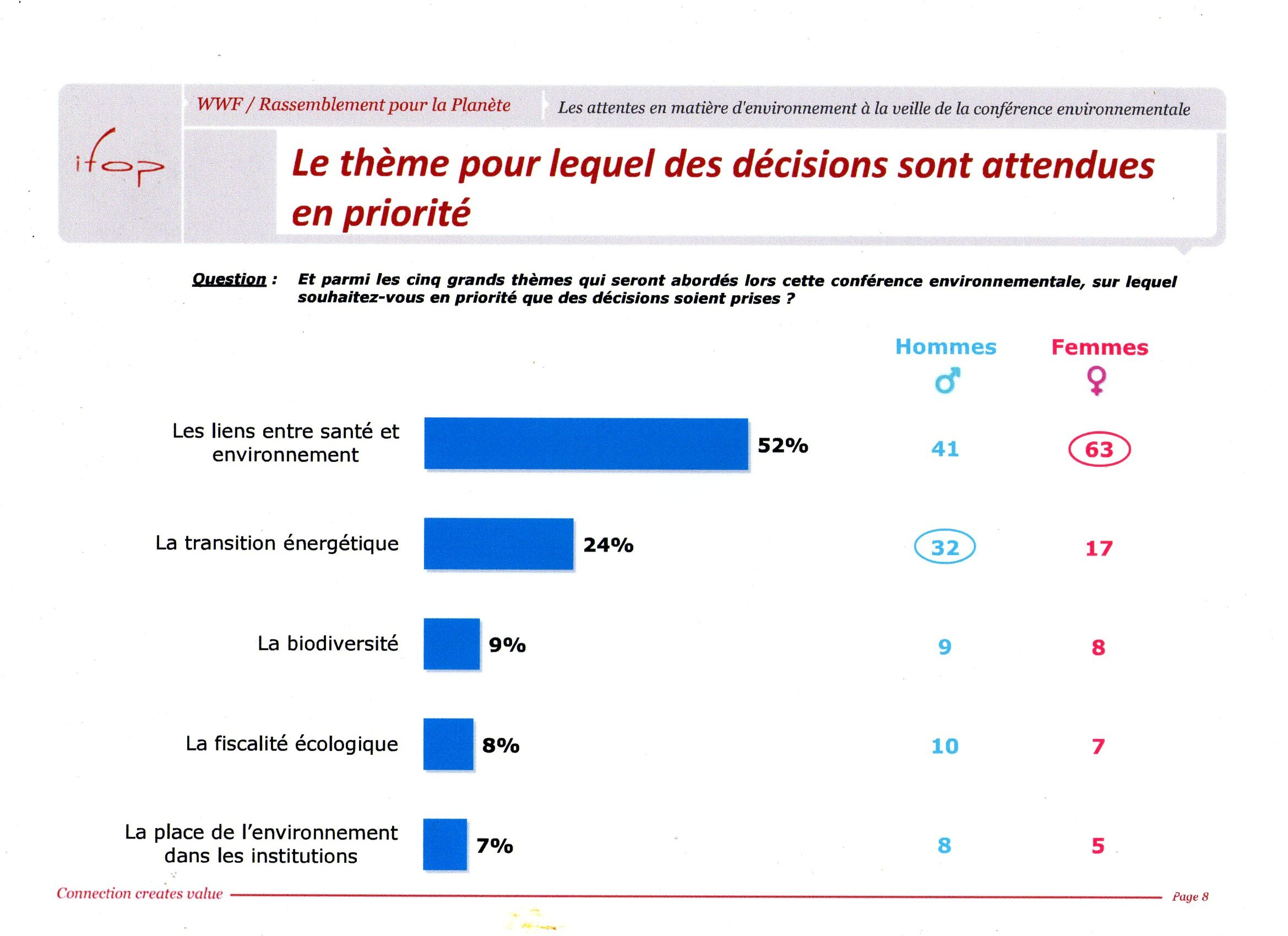 Illustration - Conférence environnementale: un sondage révélateur qui a dû être lu à l'Elysée...