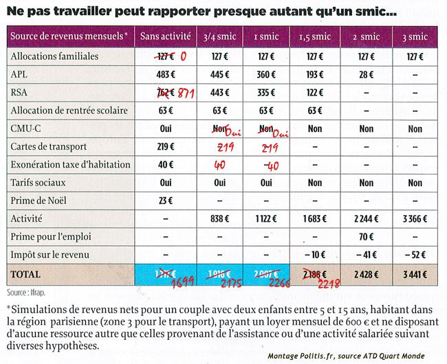 Illustration - Les mensonges du Point sur «la France des assistés»