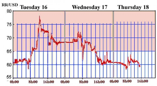 Mouvement des cours du rouble pour 1 dollar - (sources: MICEX et Banque centrale de Russie)