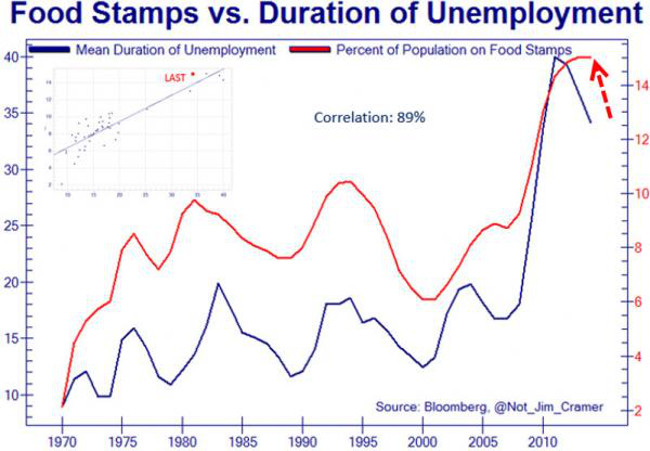 """Illustration - Le chiffre qui tue : jamais il n'y eut autant d'Américains vivant de """"food stamps"""""""